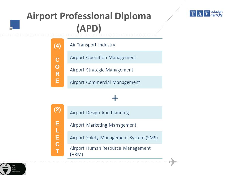 Airport Professional Diploma (APD) Air Transport Industry Airport Operation Management Airport Strategic Management Airport Commercial Management + Airport Design And Planning Airport Marketing Management Airport Safety Management System (SMS) Airport Human Resource Management (HRM) (4) C O R E (2) E L E C T