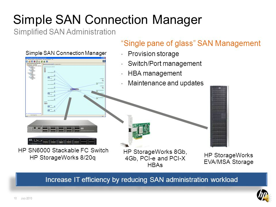 9 July 2010 Scalable, Simplified SAN Management HP StorageWorks H-series SAN Features included in H-series switch price Simple SAN Connection Manager – simple single pane of glass mgmt Stacking Architecture – pay as you grow Transparent Router – providing interoperability across fabrics I/O StreamGuard – protection against data interruptions Adaptive Trunking – maximizing performance Features included in H-series switch price Simple SAN Connection Manager – simple single pane of glass mgmt Stacking Architecture – pay as you grow Transparent Router – providing interoperability across fabrics I/O StreamGuard – protection against data interruptions Adaptive Trunking – maximizing performance HP StorageWorks 8/20q FC Switch (entry level, non- stackable) HP SN6000 Stackable FC Switch (scale to 120 device ports per stack) Simple SAN Connection Manager