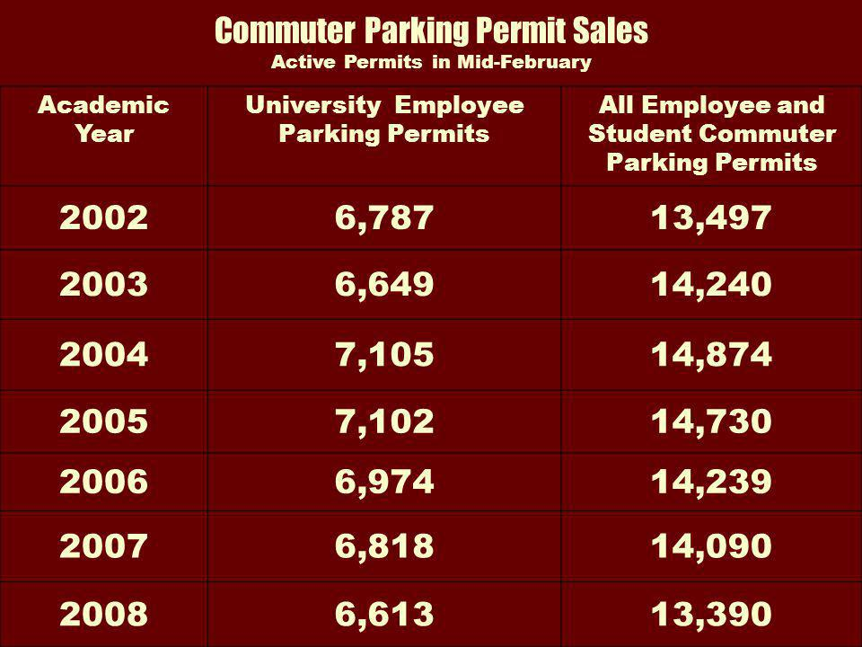 Commuter Parking Permit Sales Active Permits in Mid-February Academic Year University Employee Parking Permits All Employee and Student Commuter Parking Permits 20026,78713,497 20036,64914,240 20047,10514,874 20057,10214,730 20066,97414,239 20076,81814,090 20086,61313,390