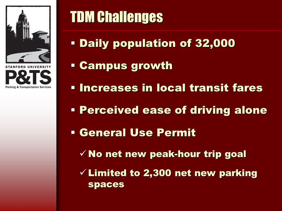 TDM Challenges Daily population of 32,000 Daily population of 32,000 Campus growth Campus growth Increases in local transit fares Increases in local transit fares Perceived ease of driving alone Perceived ease of driving alone General Use Permit General Use Permit No net new peak-hour trip goal No net new peak-hour trip goal Limited to 2,300 net new parking spaces Limited to 2,300 net new parking spaces
