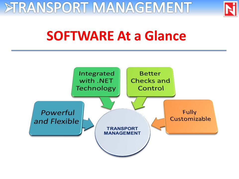 SOFTWARE At a Glance