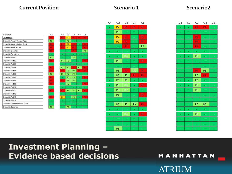 Investment Planning – Evidence based decisions I Current Position Scenario 1 Scenario2