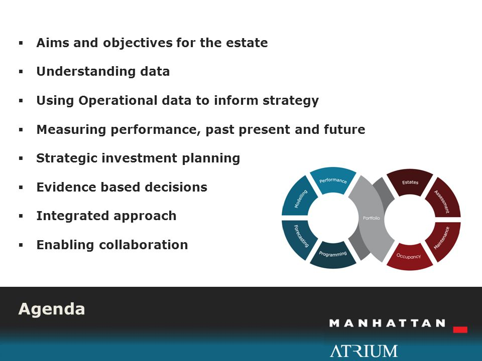 I Aims and objectives for the estate Understanding data Using Operational data to inform strategy Measuring performance, past present and future Strategic investment planning Evidence based decisions Integrated approach Enabling collaboration Agenda