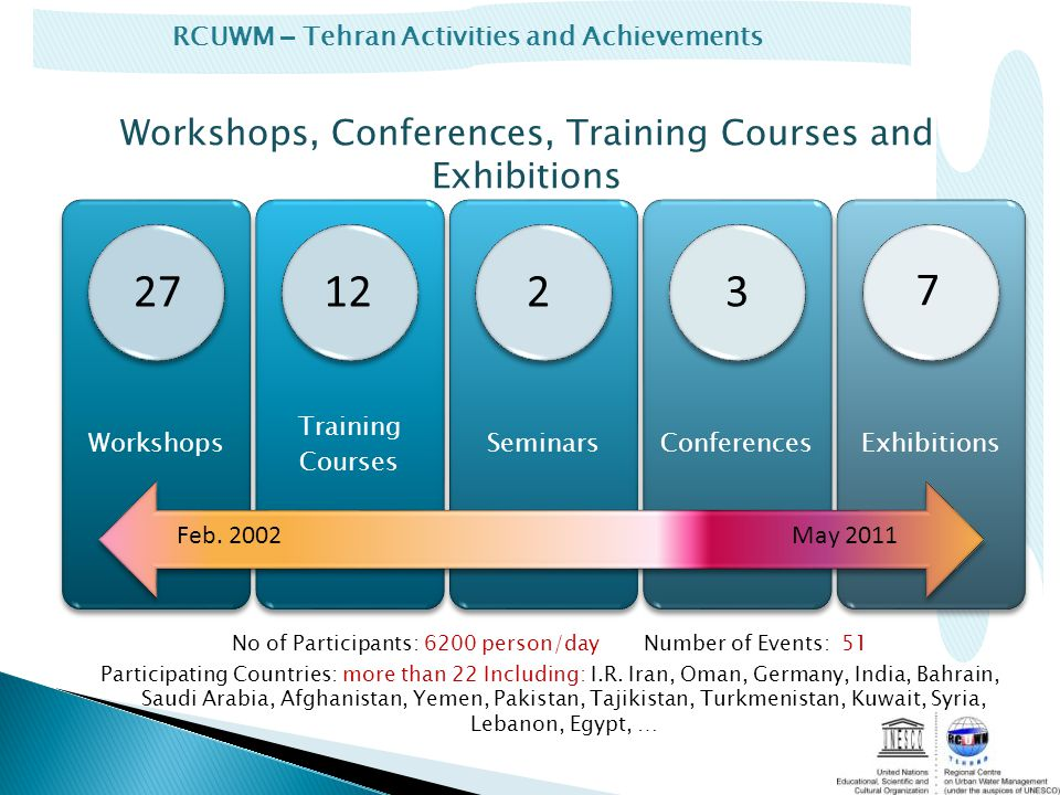 RCUWM – Tehran Activities and Achievements Workshops, Conferences, Training Courses and Exhibitions No of Participants: 6200 person/dayNumber of Events: 51 Participating Countries: more than 22 Including: I.R.