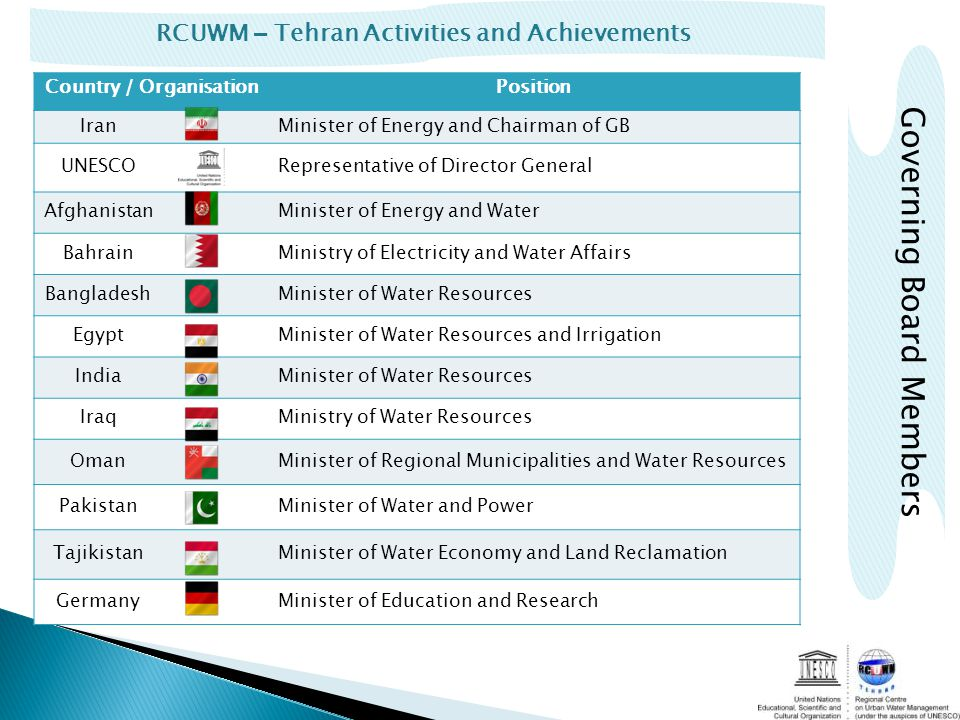 RCUWM – Tehran Activities and Achievements Governing Board Members Country / OrganisationPosition IranMinister of Energy and Chairman of GB UNESCORepresentative of Director General AfghanistanMinister of Energy and Water BahrainMinistry of Electricity and Water Affairs BangladeshMinister of Water Resources EgyptMinister of Water Resources and Irrigation IndiaMinister of Water Resources IraqMinistry of Water Resources OmanMinister of Regional Municipalities and Water Resources PakistanMinister of Water and Power TajikistanMinister of Water Economy and Land Reclamation GermanyMinister of Education and Research