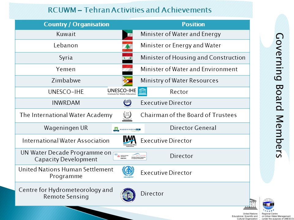 RCUWM – Tehran Activities and Achievements Governing Board Members Country / OrganisationPosition KuwaitMinister of Water and Energy LebanonMinister or Energy and Water SyriaMinister of Housing and Construction YemenMinister of Water and Environment ZimbabweMinistry of Water Resources UNESCO-IHERector INWRDAMExecutive Director The International Water AcademyChairman of the Board of Trustees Wageningen URDirector General International Water AssociationExecutive Director UN Water Decade Programme on Capacity Development Director United Nations Human Settlement Programme Executive Director Centre for Hydrometeorology and Remote Sensing Director