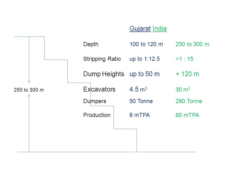 GujaratIndia Depth 100 to 120 m250 to 300 m Stripping Ratioup to 1:12.5>1 : 15 Dump Heightsup to 50 m+ 120 m 250 to 300 m Excavators4.5 m 3 30 m 3 Dumpers50 Tonne280 Tonne Production8 mTPA60 mTPA 250 to 300 m