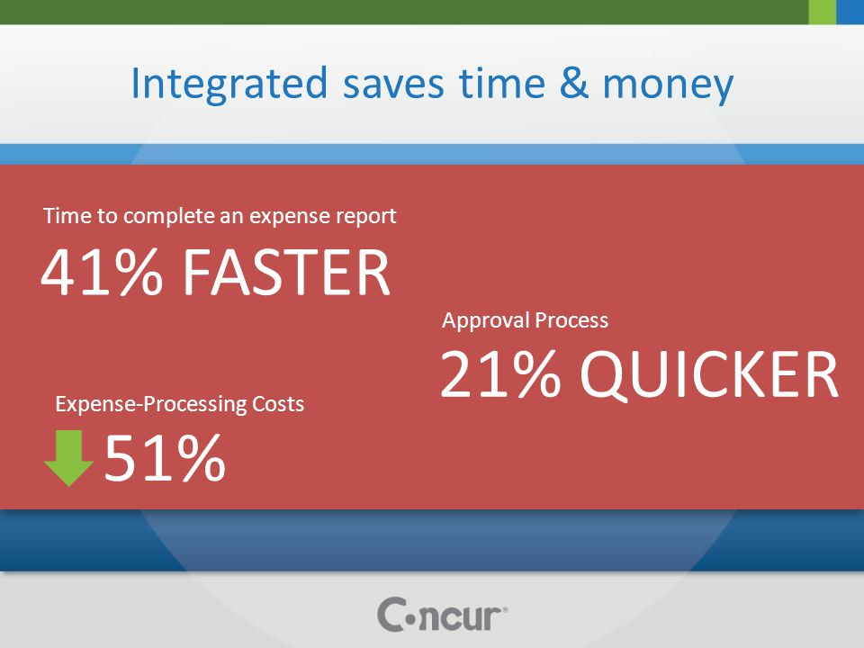 Integrated saves time & money 51% Expense-Processing Costs 41% FASTER Time to complete an expense report 21% QUICKER Approval Process