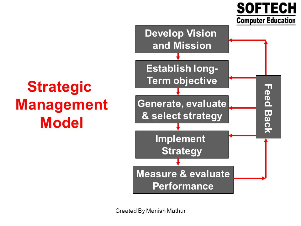 Develop Vision and Mission Establish long- Term objective Generate, evaluate & select strategy Implement Strategy Measure & evaluate Performance Feed Back Strategic Management Model Created By Manish Mathur