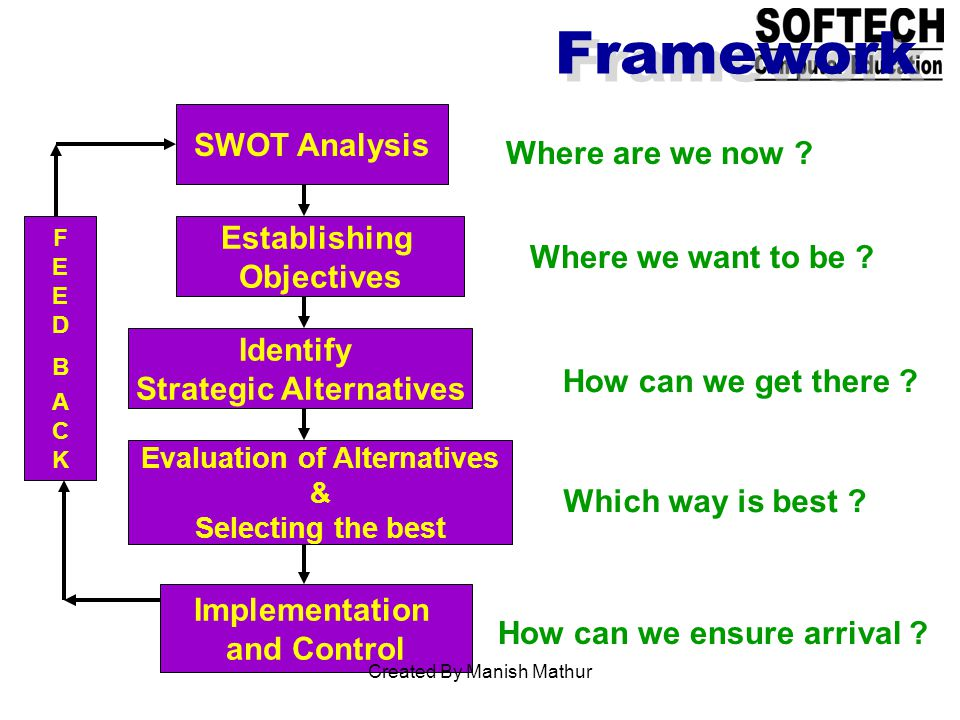 Framework SWOT Analysis Establishing Objectives Identify Strategic Alternatives Evaluation of Alternatives & Selecting the best Implementation and Control FEEDBACKFEEDBACK Where are we now .