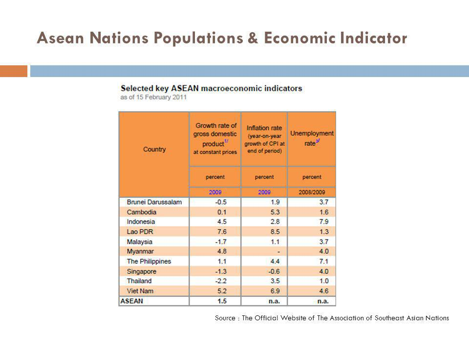 Asean Nations Populations & Economic Indicator Source : The Official Website of The Association of Southeast Asian Nations