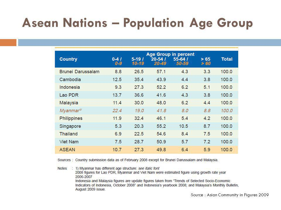 Asean Nations – Population Age Group Source : Asian Community in Figures 2009