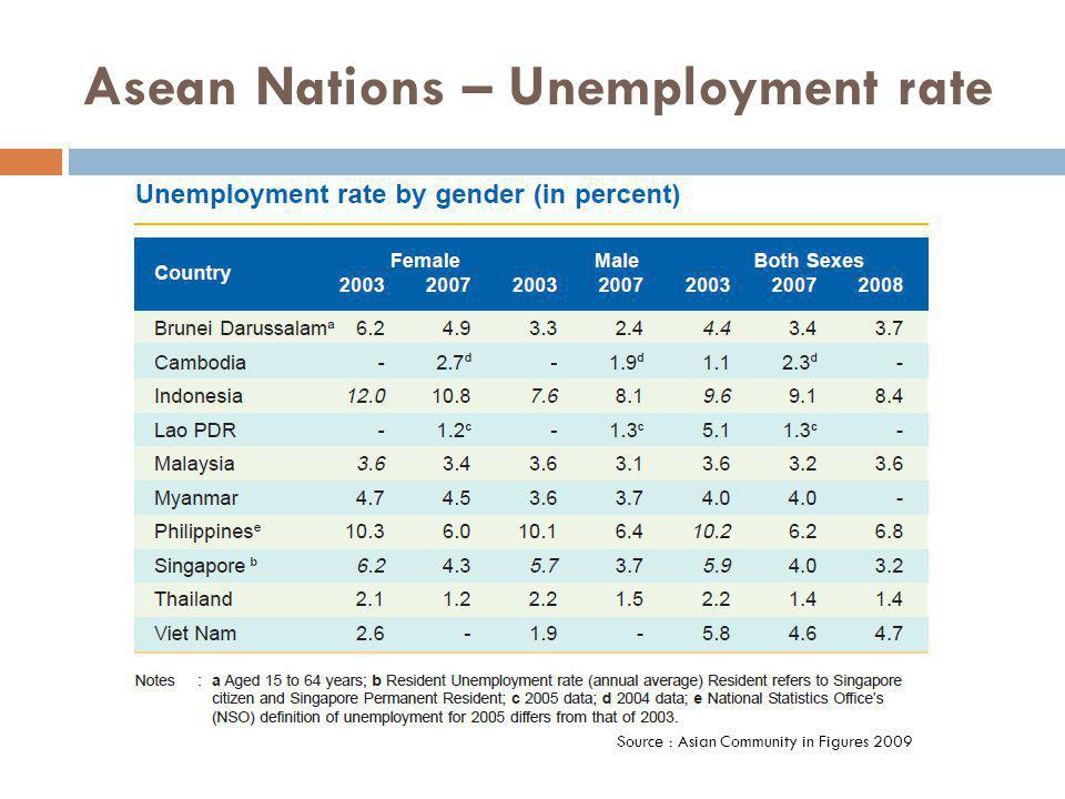 Asean Nations – Unemployment rate Source : Asian Community in Figures 2009