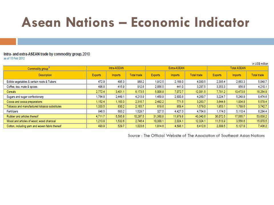 Asean Nations – Economic Indicator Source : The Official Website of The Association of Southeast Asian Nations