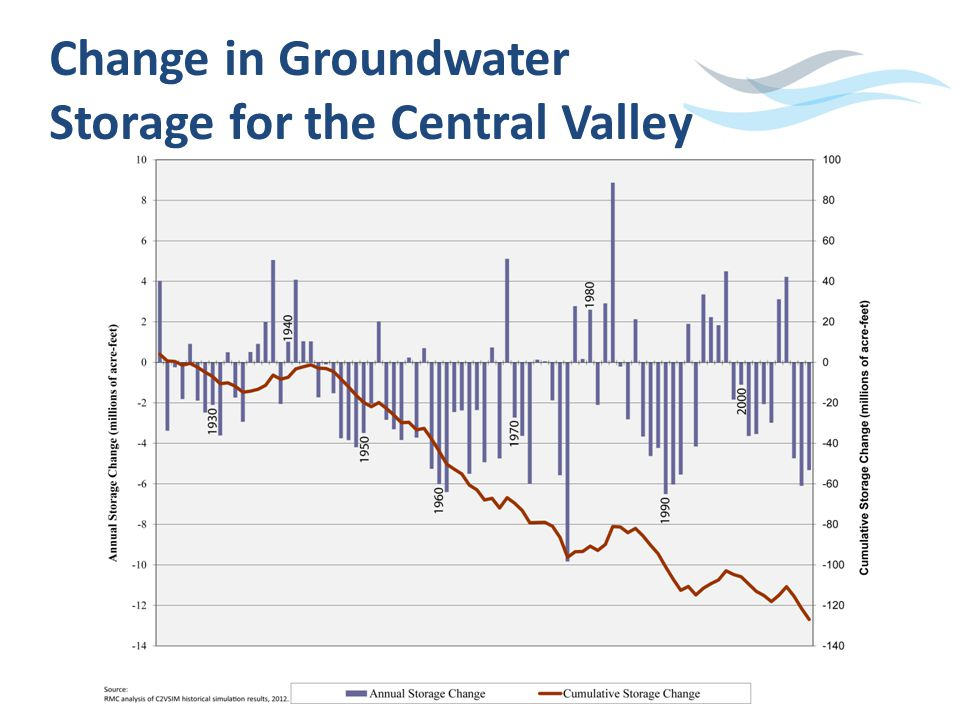 Change in Groundwater Storage for the Central Valley