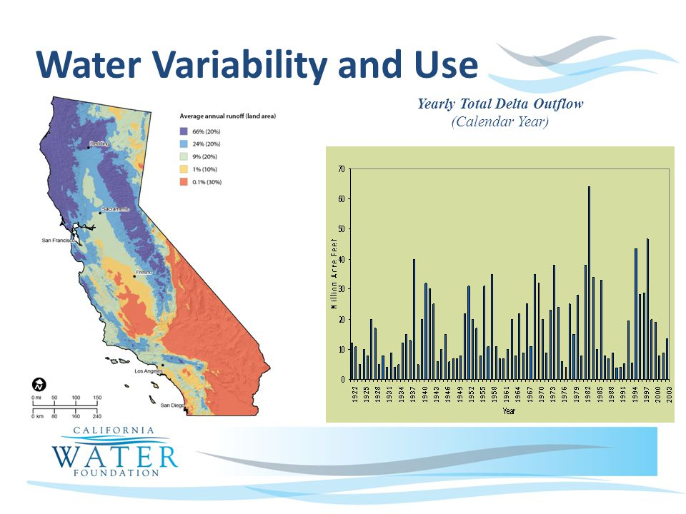 Water Variability and Use Yearly Total Delta Outflow (Calendar Year)
