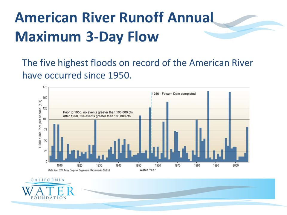 American River Runoff Annual Maximum 3-Day Flow The five highest floods on record of the American River have occurred since 1950.