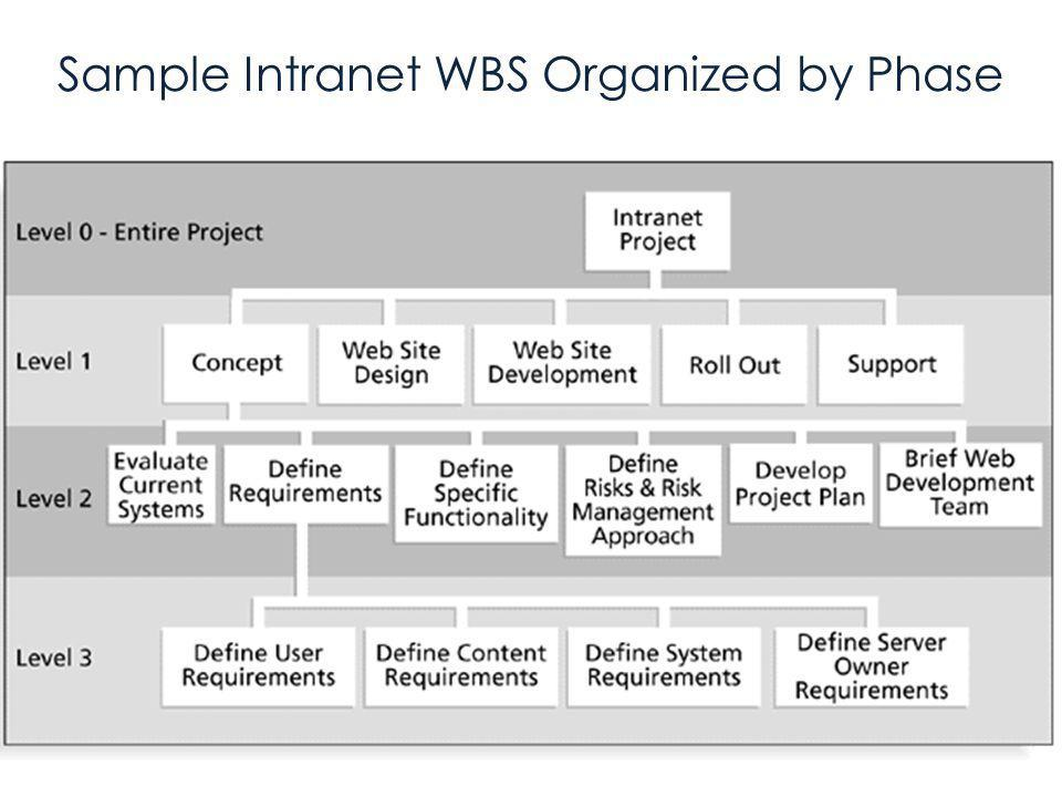 Your Research and Planning Timeline 1 Work Breakdown Structure Work Breakdown Structure (WBS) powerful tool for doing this (not just a task list) defines the total scope of the project fundamental to much of project planning & tracking Start at top, progressively break work down (tree structure) into work packages Roll up the packages for bottom up estimating Packages give clear work assignments