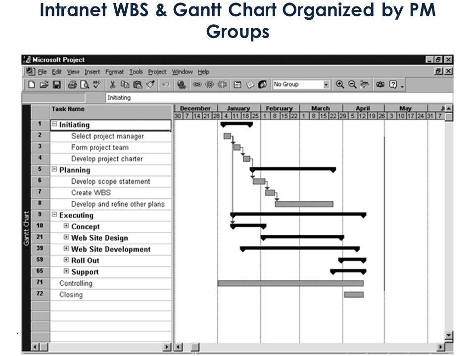 Your Research and Planning Timeline 1 Intranet WBS and Gantt Chart Project 98 file