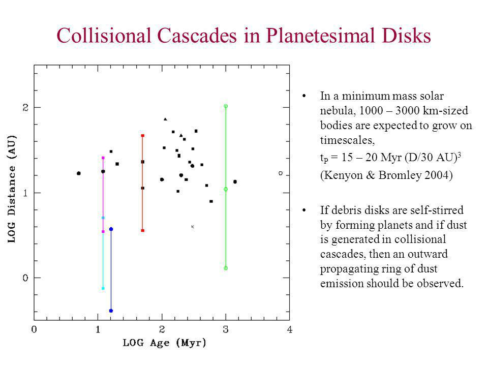 Collisional Cascades in Planetesimal Disks In a minimum mass solar nebula, 1000 – 3000 km-sized bodies are expected to grow on timescales, t P = 15 – 20 Myr (D/30 AU) 3 (Kenyon & Bromley 2004) If debris disks are self-stirred by forming planets and if dust is generated in collisional cascades, then an outward propagating ring of dust emission should be observed.