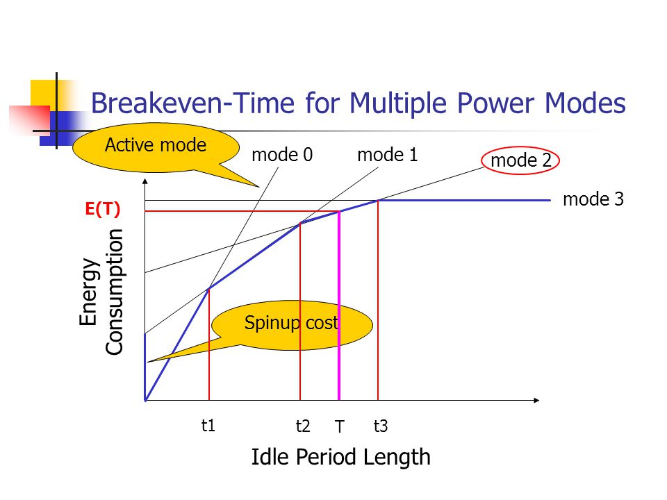Breakeven-Time for Multiple Power Modes Energy Consumption Idle Period Length mode 0mode 1 mode 2 mode 3 Spinup cost Active mode t1 t3 t2 T E(T)