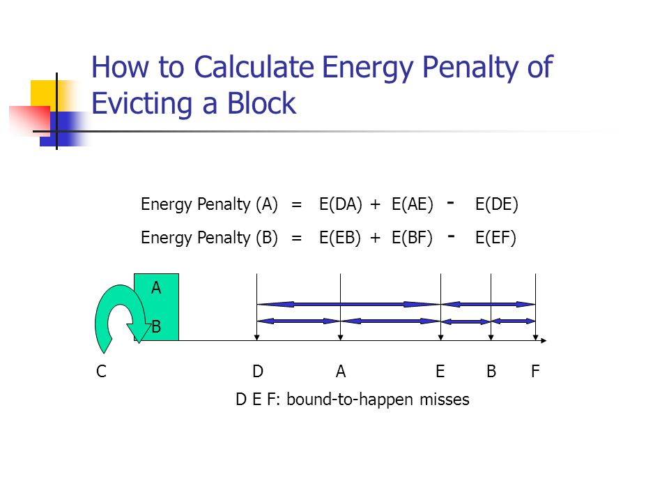 How to Calculate Energy Penalty of Evicting a Block D E F: bound-to-happen misses A B BC EFD A E(DE)E(AE)E(DA)+ - Energy Penalty (A) = E(EF)E(BF)E(EB)+Energy Penalty (B) = -