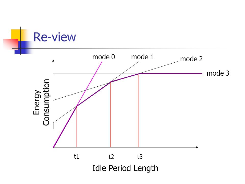 Re-view Energy Consumption Idle Period Length mode 0mode 1 mode 2 mode 3 t1 t3 t2