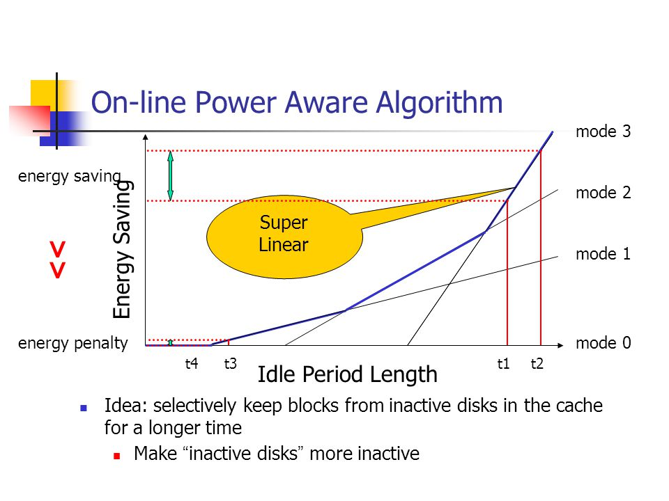 On-line Power Aware Algorithm Idea: selectively keep blocks from inactive disks in the cache for a longer time Make inactive disks more inactive Idle Period Length Energy Saving mode 0 mode 1 mode 2 mode 3 Super Linear t1 t2 t4 t3 energy saving energy penalty <<