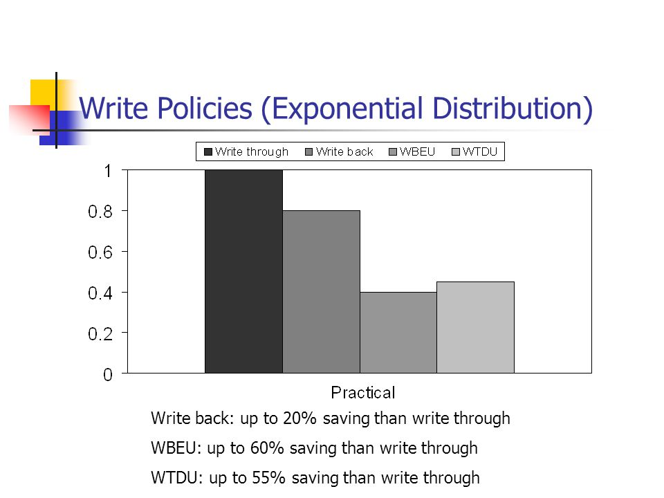Write Policies (Exponential Distribution) Write back: up to 20% saving than write through WBEU: up to 60% saving than write through WTDU: up to 55% saving than write through