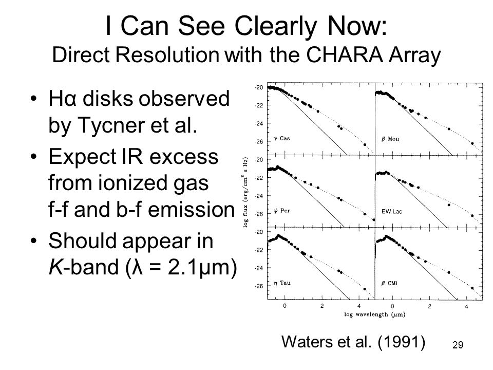 29 I Can See Clearly Now: Direct Resolution with the CHARA Array Hα disks observed by Tycner et al.