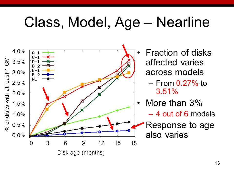 16 Class, Model, Age – Nearline Fraction of disks affected varies across models –From 0.27% to 3.51% More than 3% –4 out of 6 models Response to age also varies 4.0% 3.5% 3.0% 2.5% 2.0% 1.5% 1.0% 0.5% 0.0% % of disks with at least 1 CM Disk age (months) 0 3 6 9 12 15 18