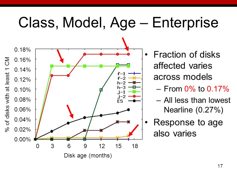 17 Class, Model, Age – Enterprise Fraction of disks affected varies across models –From 0% to 0.17% –All less than lowest Nearline (0.27%) Response to age also varies 0.18% 0.16% 0.14% 0.12% 0.10% 0.08% 0.06% 0.04% 0.02% 0.00% % of disks with at least 1 CM Disk age (months) 0 3 6 9 12 15 18