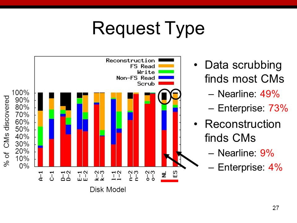 27 Request Type Data scrubbing finds most CMs –Nearline: 49% –Enterprise: 73% Reconstruction finds CMs –Nearline: 9% –Enterprise: 4% Disk Model 100% 90% 80% 70% 60% 50% 40% 30% 20% 10% 0% % of CMs discovered
