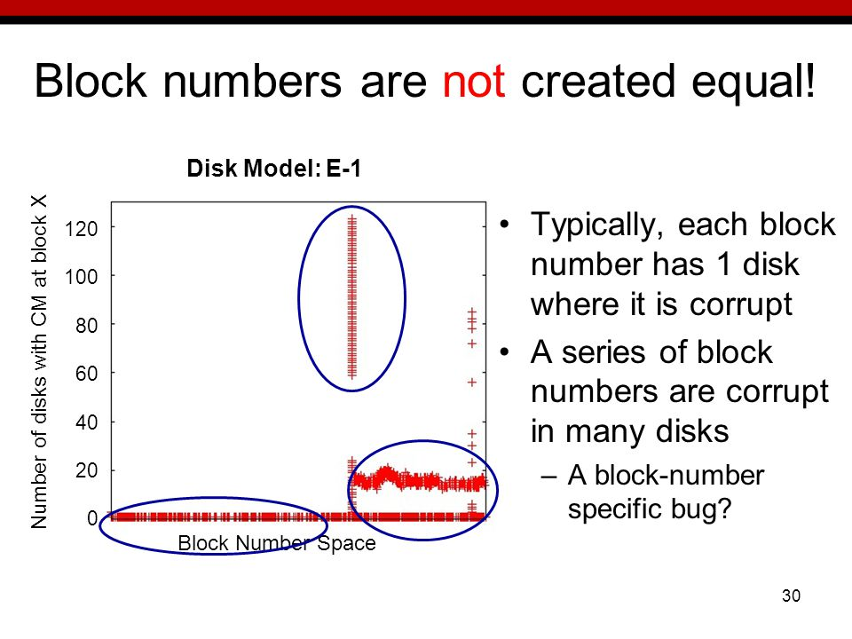 30 Block numbers are not created equal.