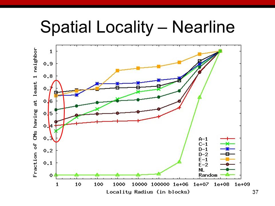 37 Spatial Locality – Nearline