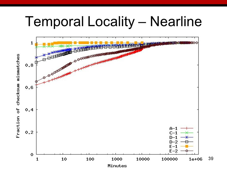 39 Temporal Locality – Nearline