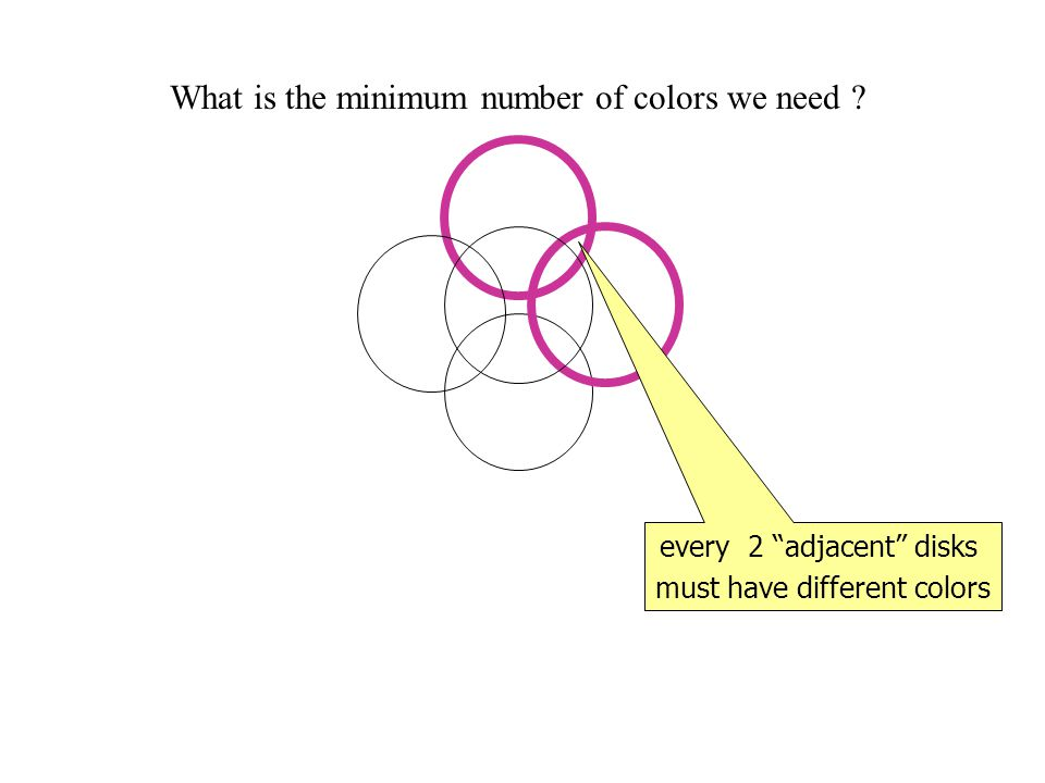 What is the minimum number of colors we need every 2 adjacent disks must have different colors