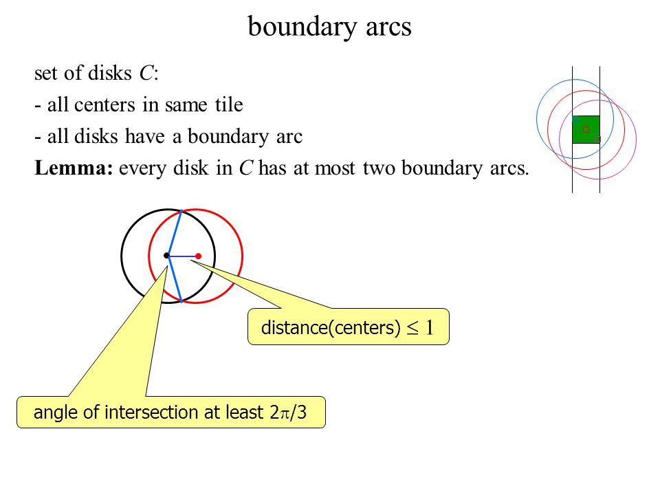 boundary arcs set of disks C: - all centers in same tile - all disks have a boundary arc Lemma: every disk in C has at most two boundary arcs.