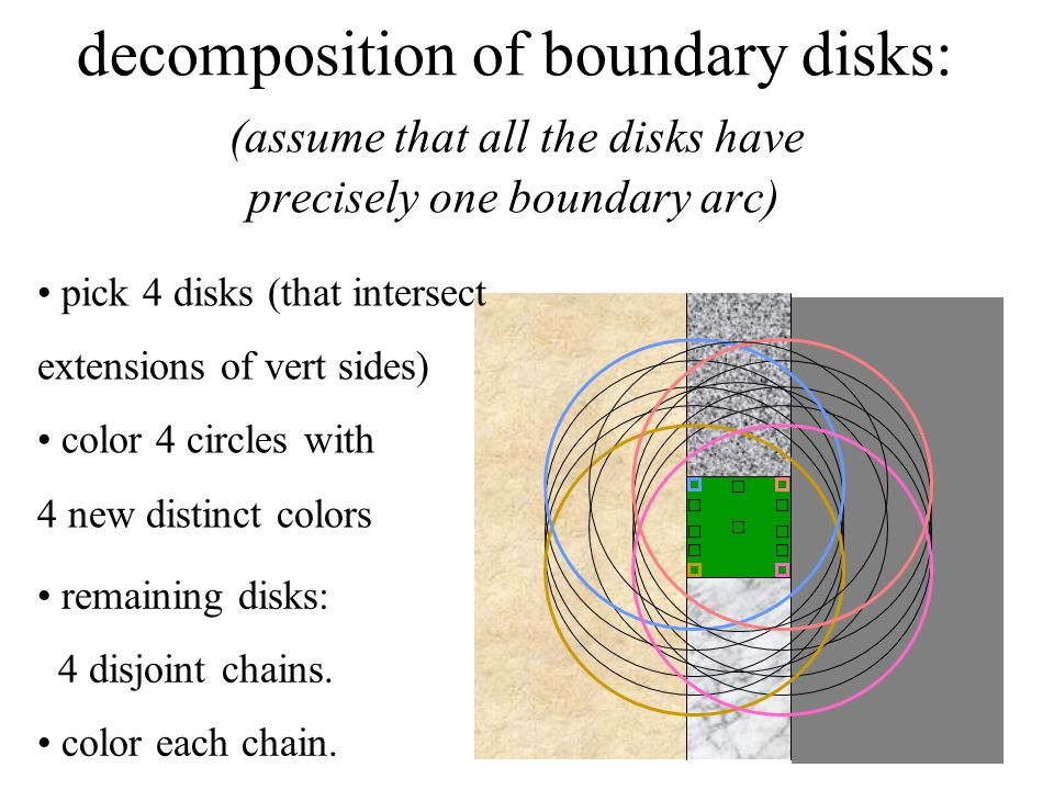 decomposition of boundary disks: (assume that all the disks have precisely one boundary arc) pick 4 disks (that intersect extensions of vert sides) color 4 circles with 4 new distinct colors remaining disks: 4 disjoint chains.
