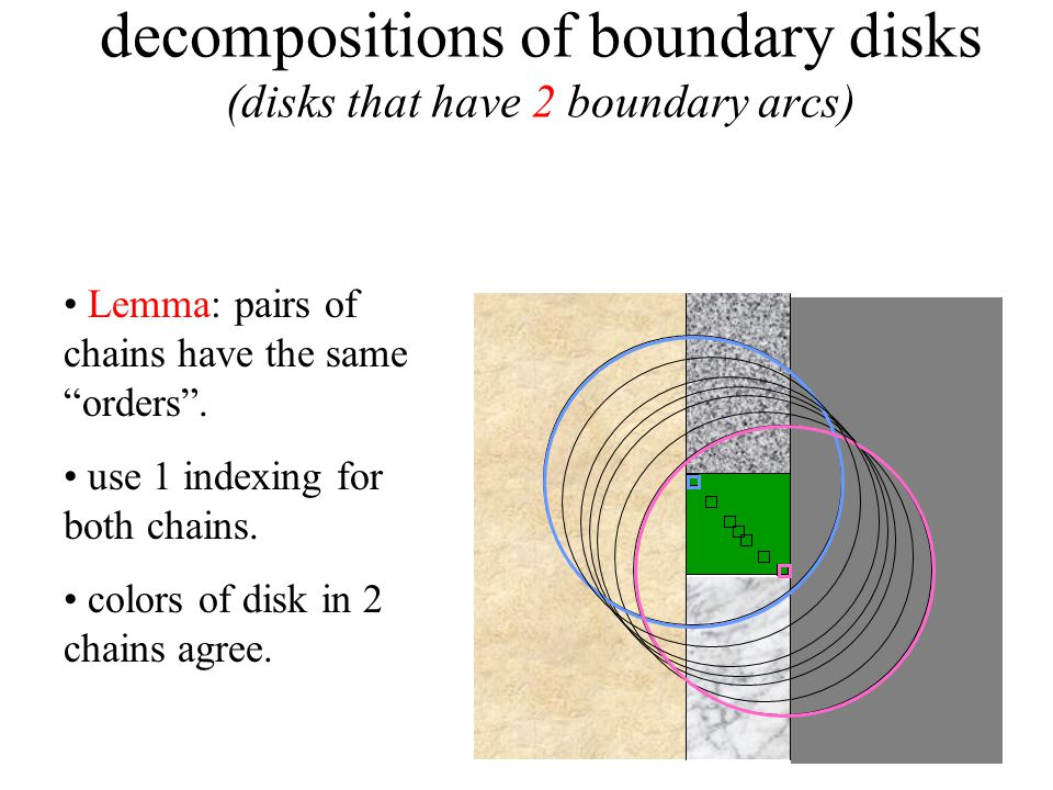 decompositions of boundary disks (disks that have 2 boundary arcs) Lemma: pairs of chains have the same orders.