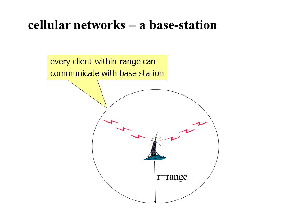 r=range every client within range can communicate with base station cellular networks – a base-station