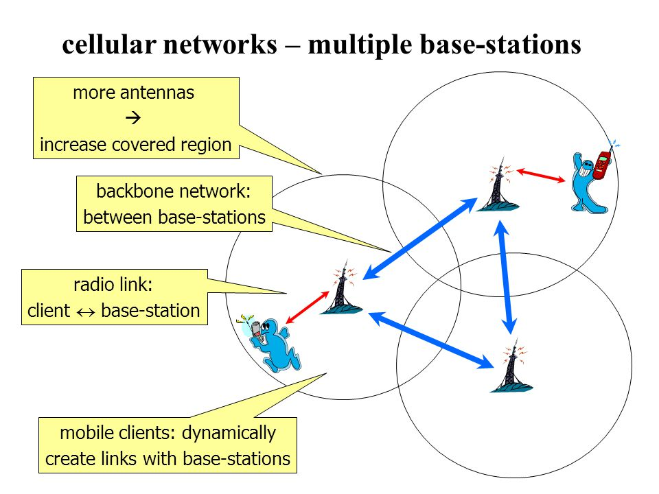 more antennas increase covered region cellular networks – multiple base-stations backbone network: between base-stations radio link: client base-station mobile clients: dynamically create links with base-stations