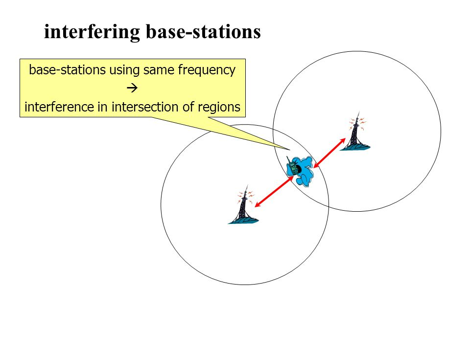 interfering base-stations base-stations using same frequency interference in intersection of regions