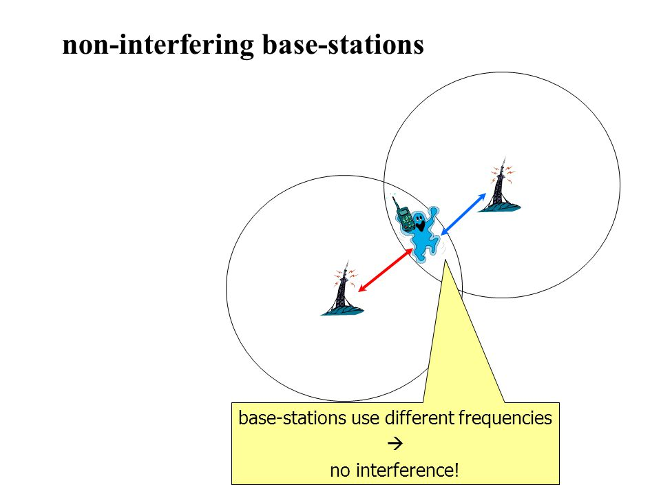 non-interfering base-stations base-stations use different frequencies no interference!