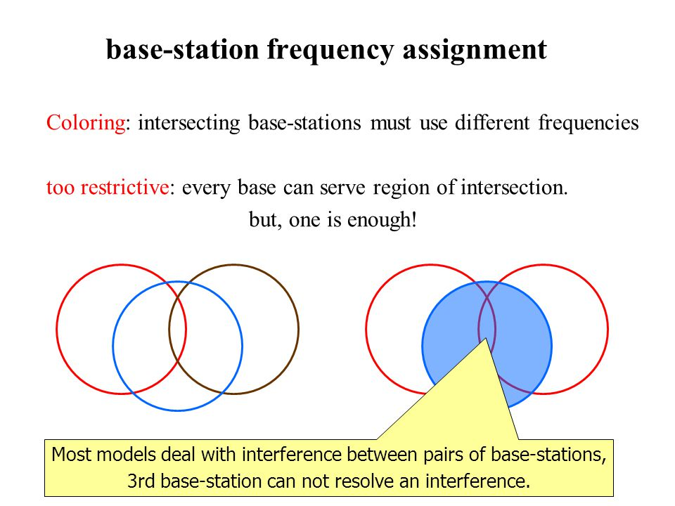 base-station frequency assignment Coloring: intersecting base-stations must use different frequencies too restrictive: every base can serve region of intersection.