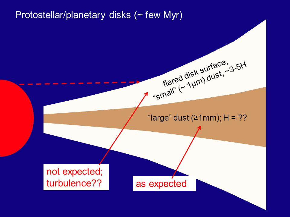 Protostellar/planetary disks (~ few Myr) optically thick to stellar radiation large dust (1mm); H = .
