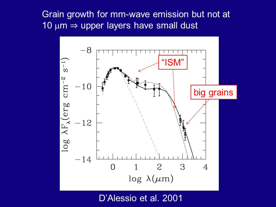 Grain growth for mm-wave emission but not at 10 m upper layers have small dust DAlessio et al.