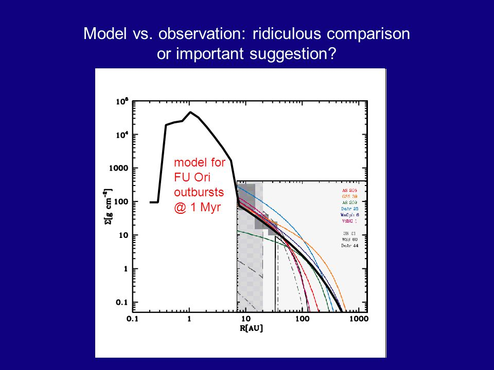 Model vs. observation: ridiculous comparison or important suggestion.