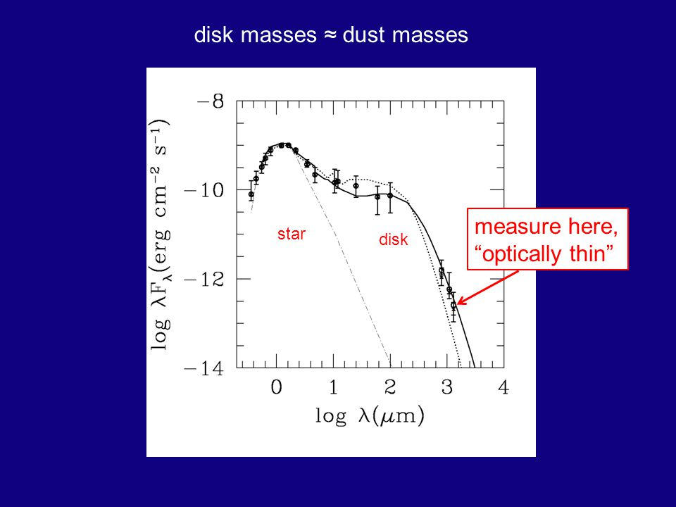 disk masses dust masses measure here, optically thin star disk
