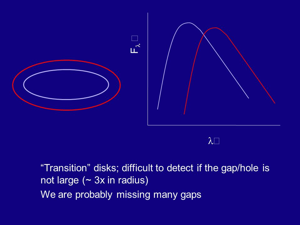 Transition disks; difficult to detect if the gap/hole is not large (~ 3x in radius) We are probably missing many gaps F